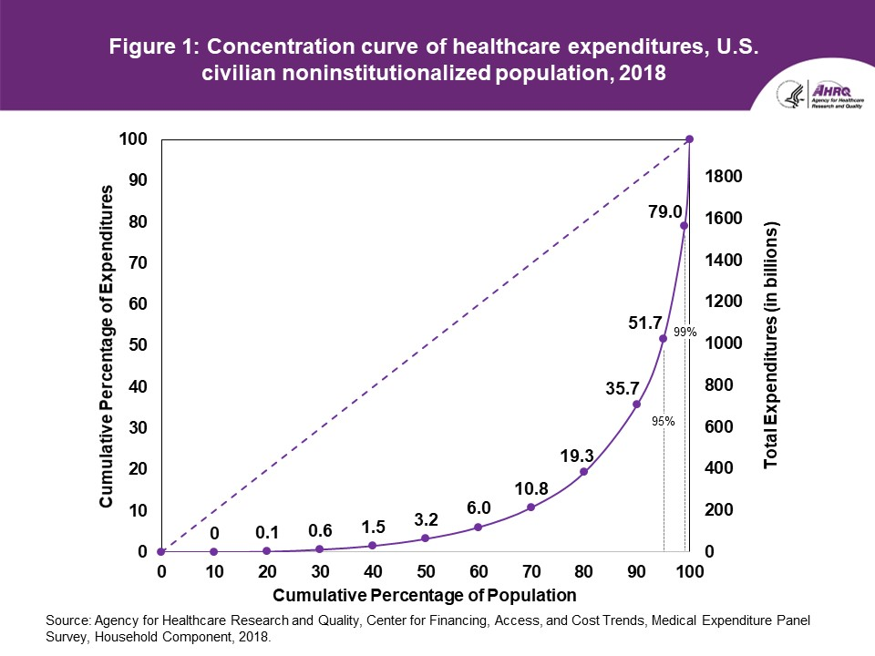 2018 Healthcare expenditures by population percentile