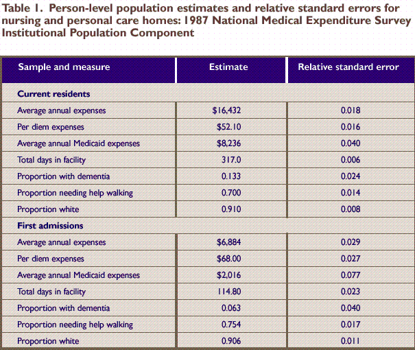 Methodology report 4 sample design of the 1996 meps for Table 6 4 minimum exhaust rates