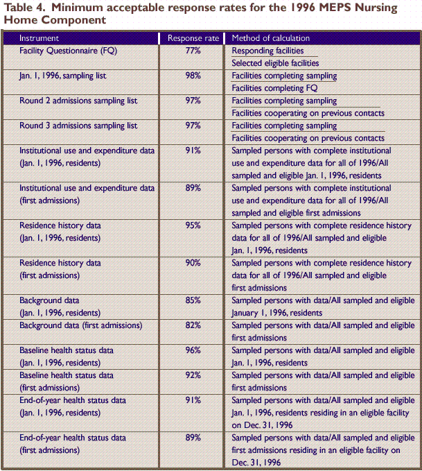 Methodology Report 4 Sample Design Of The 1996 Meps