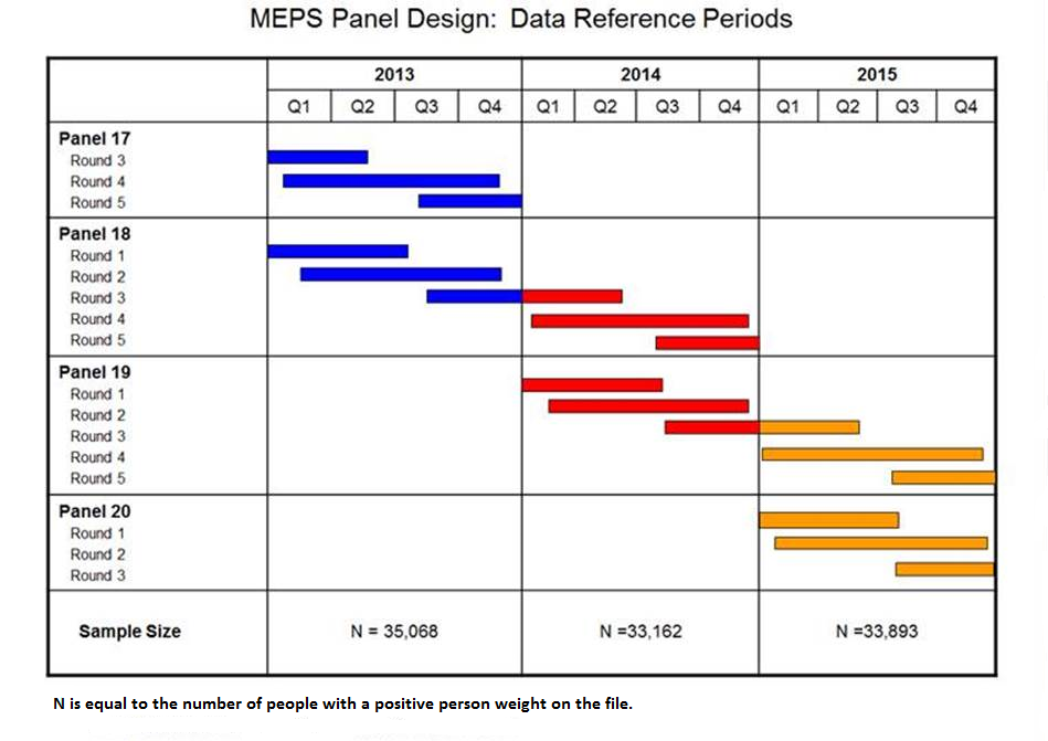 Medical expenditure panel survey content summary of the for Design of household survey